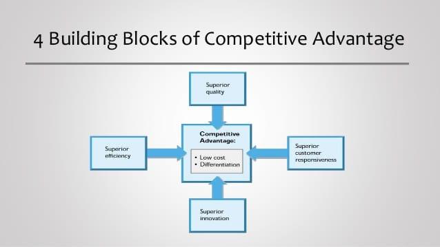 4 điều cơ bản tác động đến lợi thế cạnh tranh chính
