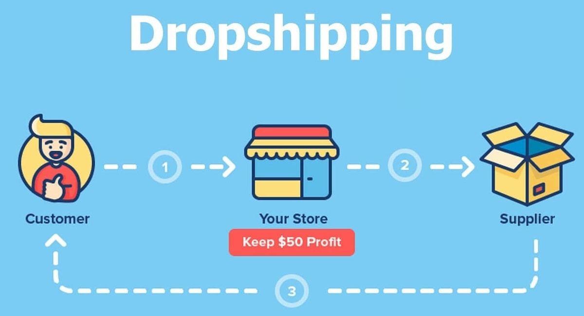Dropshipping là gì? Hướng dẫn kiếm tiền từ dropship với Shopify 2020 –  Meowcart Ecommerce
