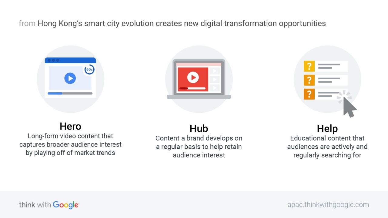 Hero - Hub - Help: Ba chiến lược nội dung giúp Vinamilk thành công trên  kênh digital