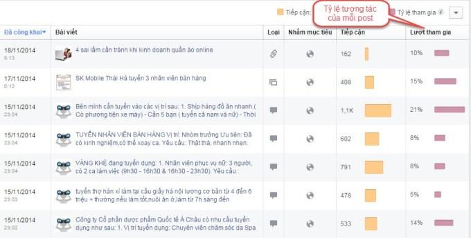 Cách đo lường hiệu quả tối ưu fanpage Facebook
