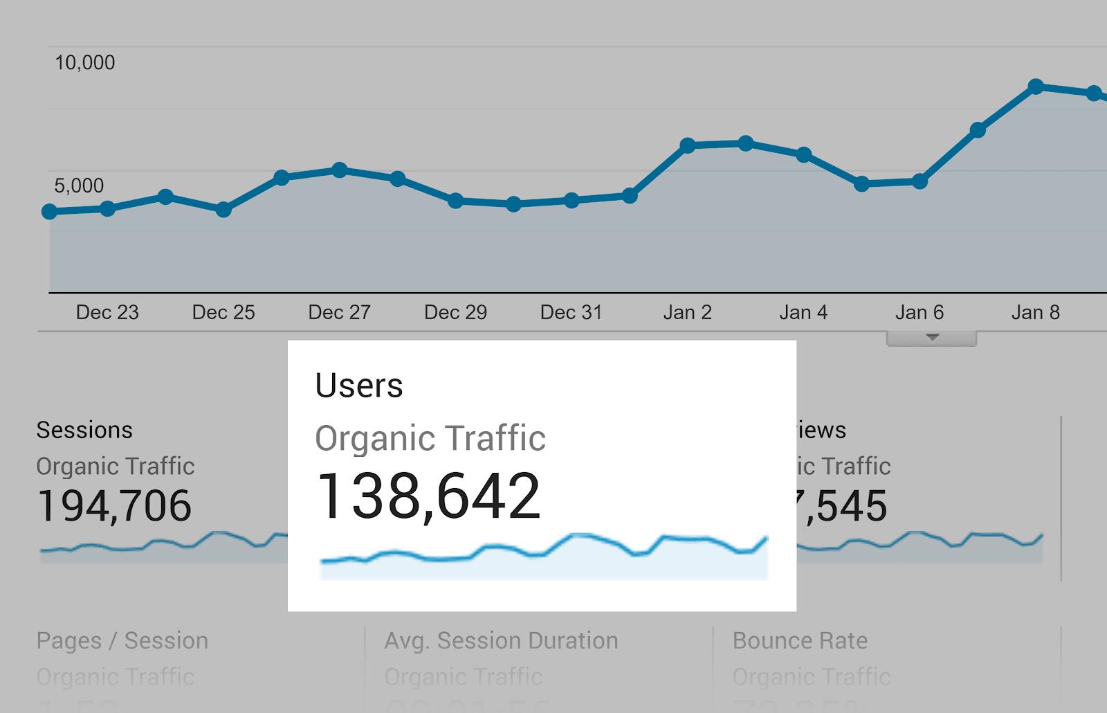 SEO content - Organic Traffic - lượt truy cập của người dùng