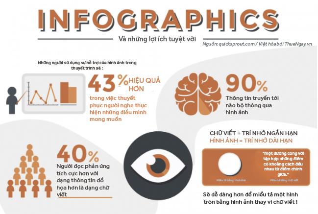 Những lợi ích tuyệt vời của Infographic