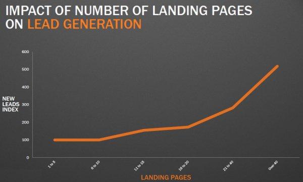 Biểu đồ cho thấy tác động của Landing Page đến số lượng lead thu về | Nguồn: Hubspot.