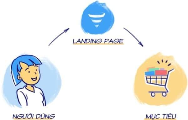 Landing page mang lại rất nhiều lợi ích