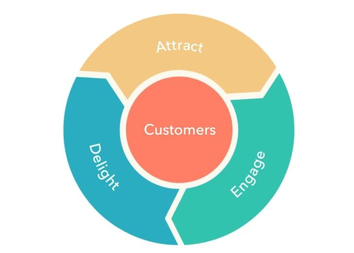 Nguyên lý Flywheel trong Inbound Marketing kích thích nhu cầu mua hàng.