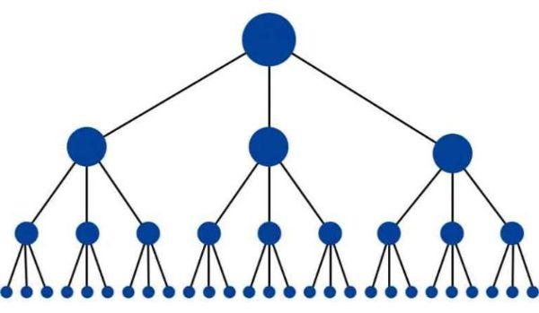 Hình ví dụ mô hình SEO Offpage đi Link Kim Tự Tháp