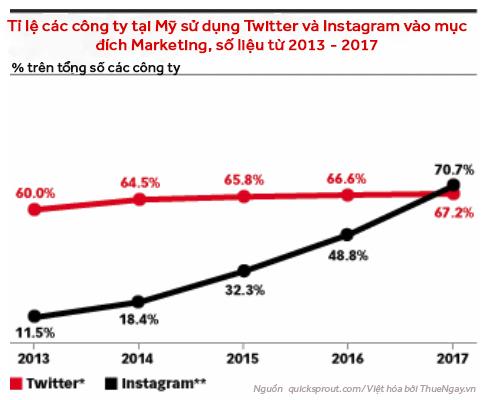 Các công ty Mỹ sử dụng Instagram để làm marketing đang có xu hướng tăng