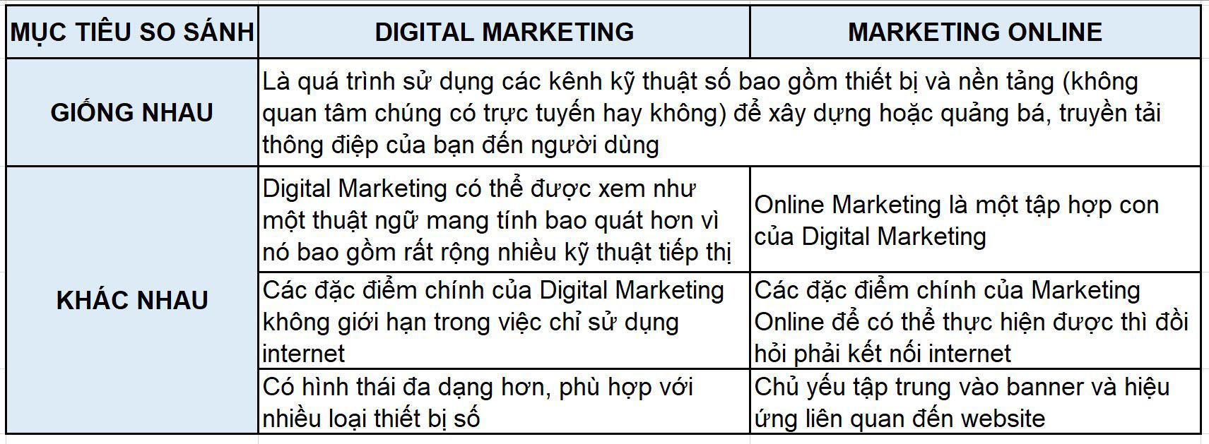 Bảng so sánh Online Marketing và Digital Marketing
