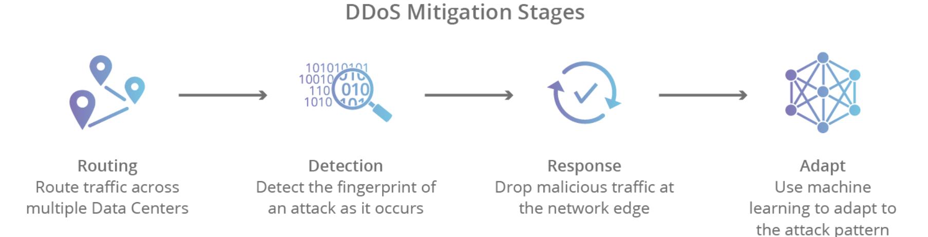 Giảm thiểu DDoS là gì?