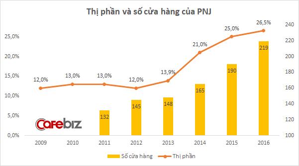 Thị phần và sốshopcủa PNJ tạinước ta(Nguồn: Cafebiz)
