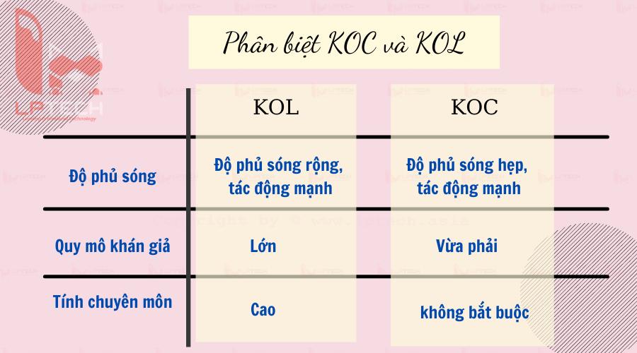Những khác biệt giữa KOC và KOL
